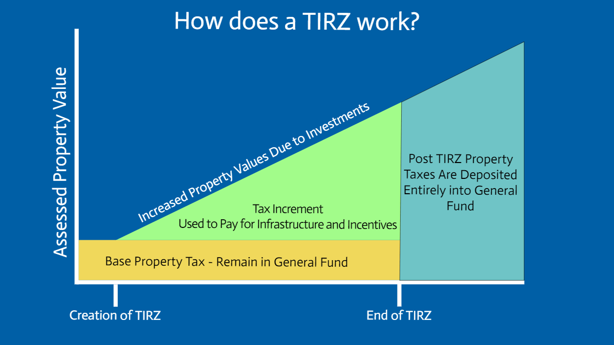 Tax increment reinvestment zone definition iranian currency investments